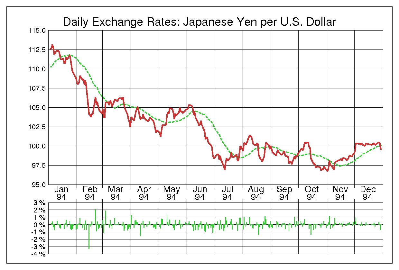 1994年米ドル/日本円の為替チャート