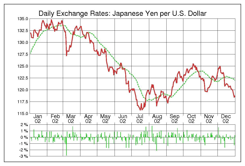 2002年米ドル/日本円の為替チャート