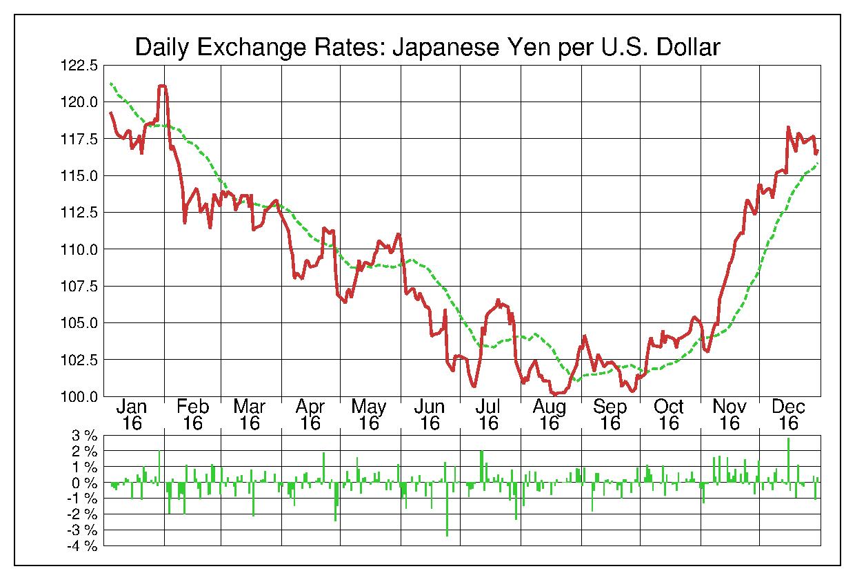 2016年米ドル/日本円の為替チャート