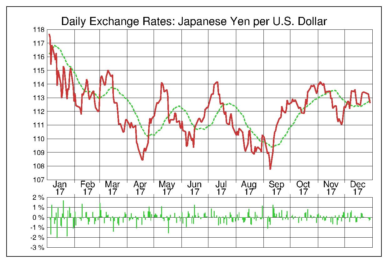 2017年米ドル/日本円の為替チャート